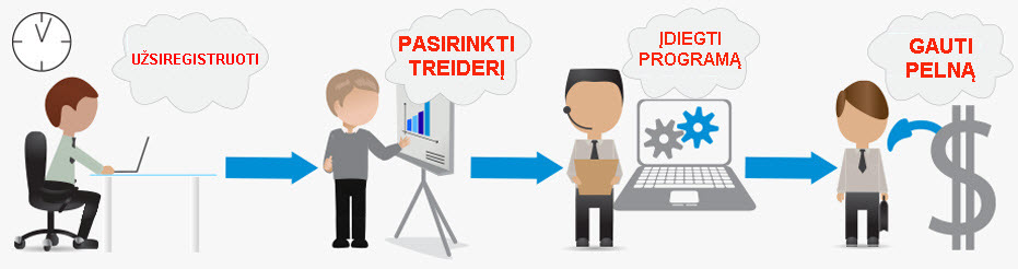 Pelninga forex strategija